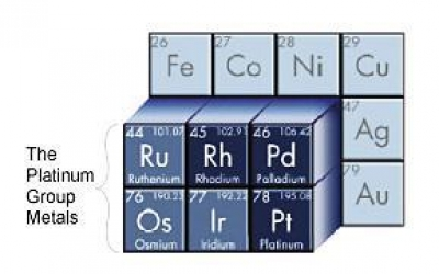 Why Invest in Platinum Group Metals?