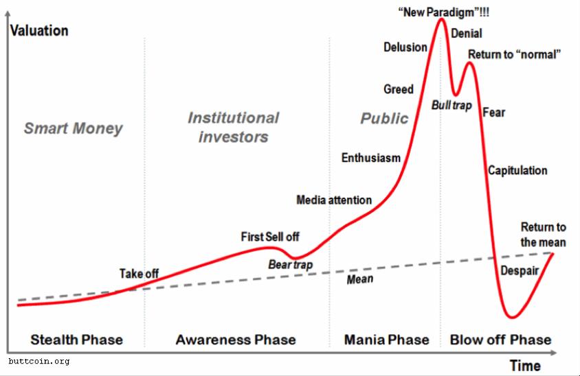 bitcoin cny diagrama)